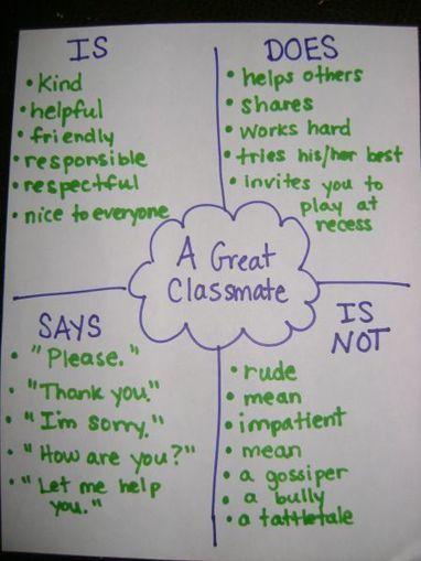 Character Management in Class | School Management | Scoop.it