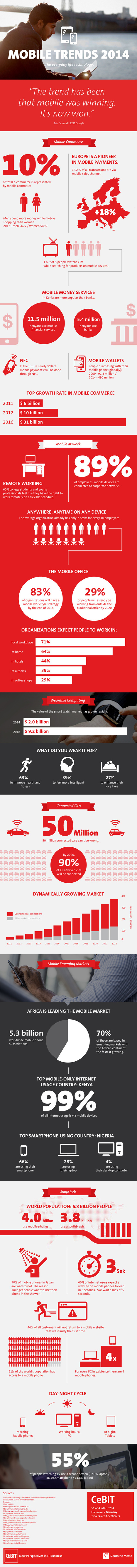 """Mobile Trends 2014"" Infographic - Das CeBIT-Blog 