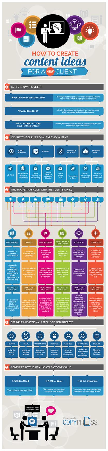 [Infographie de 17h17] How to create content ideas   La RSE dans la communication de l'entreprise   Scoop.it