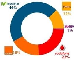 ¿Quién lidera el ranking de reputación online: Jazztel, Movistar, Orange, Vodafone o Yoigo?   Noticias Operadores Telefonía   Scoop.it