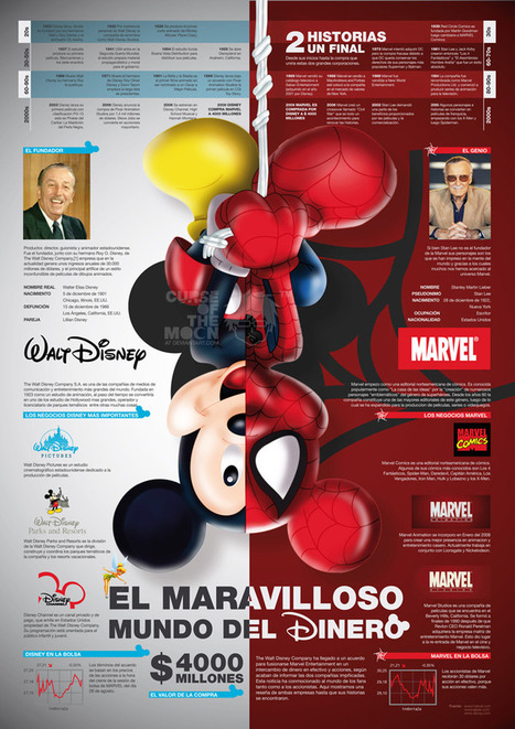 Disney VS Marvel Infographic   AP infographs   Scoop.it
