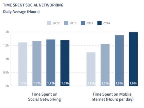 Tendances des réseaux sociaux : que retenir de l'étude GlobalWebIndex Q1 2015 ? | stratégie marketing des PME | Scoop.it