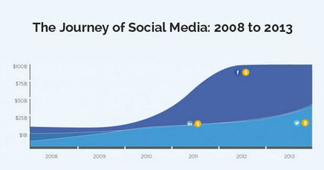 The Journey of #SocialMedia from 2008 to 2013 | Socially | Scoop.it