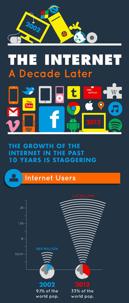 How the Internet has Changed in the Last 10 Years [Infographic] | visual data | Scoop.it