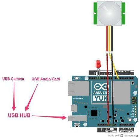Arduino Yún Motion-Trigger Trespasser Camera - Make: | Open Source Hardware News | Scoop.it