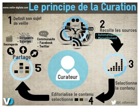 Le principe de la curation en une infographie | Veille, Curation et Outils | Scoop.it