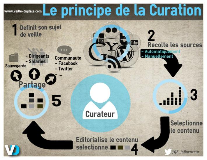 Le principe de la curation en une infographie | Médias sociaux : Conseils, Astuces et stratégies | Scoop.it