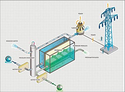 La energía azul, fuente de energia renovable basada en la diferencia de salinidad entre el agua de mar y el agua de río | Noticias de ecologia y medio ambiente | Educacion, ecologia y TIC | Scoop.it