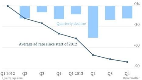Look out below Twitter's ad rates continue falling, down 18% last quarter - Quartz | Social Media | Scoop.it