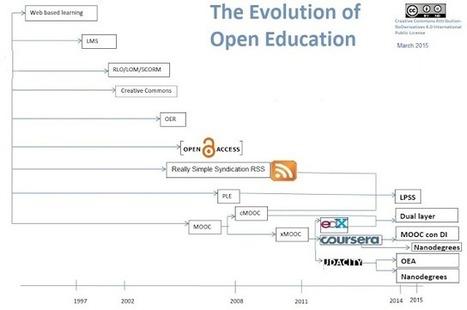 Redes Abiertas: La calidad. De los LMS a los MOOC... y a la enseñanza abierta en línea (4): Abierto | Aprendizaje y Cambio | Scoop.it