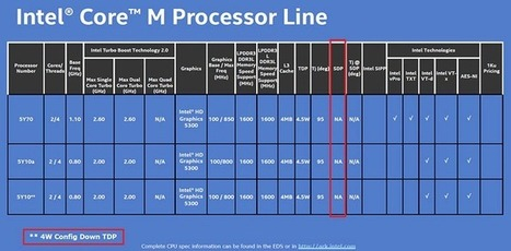 Intel reveals detailed specifications of Core M 'Broadwell' chips | Technological Sparks | Scoop.it