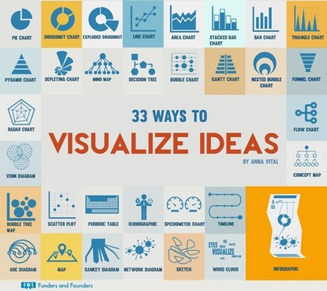 33 Creative Ways to Visualize Ideas [Infographic] — Medium | Visual Thinking | Scoop.it