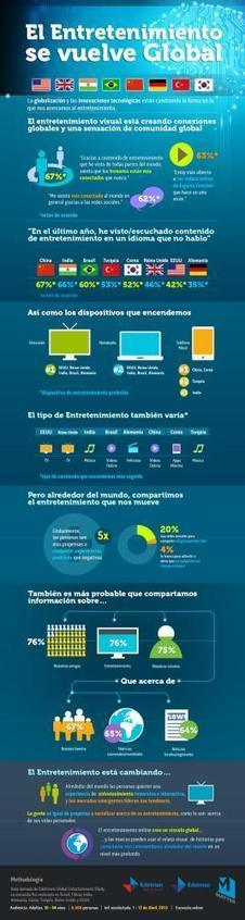 El impacto de la tecnología en el consumo de entretenimiento #infografia   radio fusion latina   Scoop.it