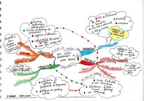 Pour organiser, partager, apprendre et présenter | cartes heuristiques et créativité | Scoop.it