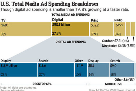 State of advertising: A visual look at how media advertising has changed and where it's going. | marketing,media,cinema,innovation | Scoop.it