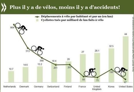 Plus il y a de vélos, moins il y a d'accidents! | Système-vélo-mobilité-durable | Scoop.it