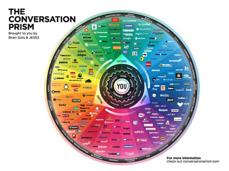 Infographie : La carte des réseaux sociaux | Veille et Community Management 2.0 | Scoop.it