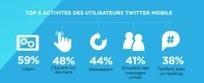 Chiffres Twitter : l'utilisation mobile en France | Mon cyber-fourre-tout | Scoop.it