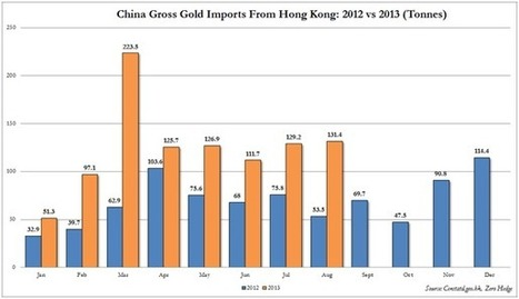 China Enjoying Gold Clearance Sale | John Rubino | Safehaven.com | Gold and What Moves it. | Scoop.it