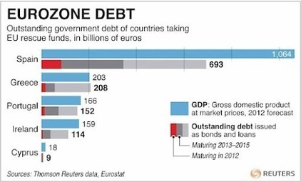 Jun25: Chart showing maturity profile of outstanding debt for Spain, Greece, Portugal, Ireland and Cyprus. | Might be News? | Scoop.it