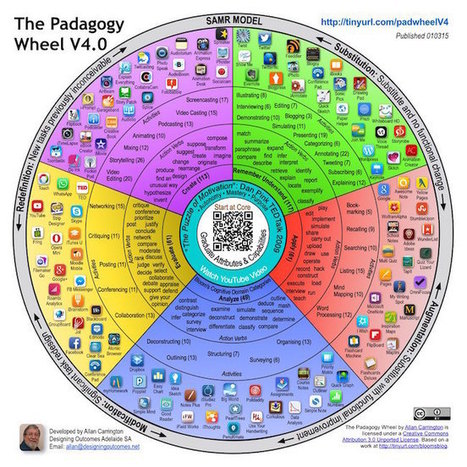 The Padagogy Wheel, v4 ... the Next Generation | Maximizing Business Value | Scoop.it