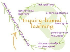 6 Learning Methods Every 21st Century Teacher should Know ~ Educational Technology and Mobile Learning | The pedagogy of inquiry | Scoop.it