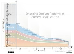 Combining MOOC Student Patterns Graphic with Stanford Analysis - | MyMOOC | Scoop.it