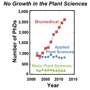 The Scientist: Opinion: The Planet Needs More Plant Scientists (2014) | plant pathogen interactions | Scoop.it