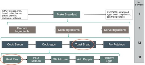 Cooking breakfast and Microservice granularity | Chief Technologist Cloud Strategy | Scoop.it