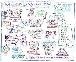 Ten Top Tips for Co-production | Collaborationweb | Scoop.it