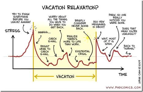 Vacation Stress - Chart Porn | Alessio Carciofi :  consulenza e [info] formazione sul turismo | Scoop.it