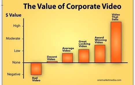 Corporate Video: Only One Thing Matters… | Video Marketing & Content | Scoop.it