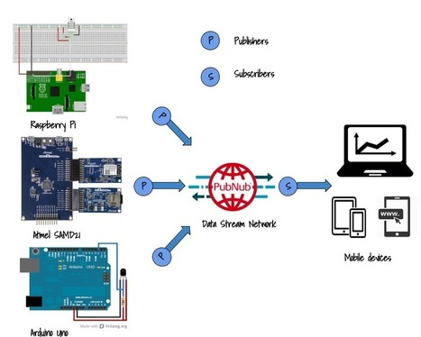 Getting started with IoT in Realtime | PubNub | Open Source Hardware News | Scoop.it