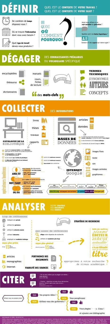 Infographie : les étapes de la #recherche docum... | Veille CDI et profs docs | Scoop.it