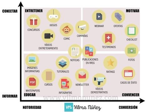 Las pirámides del Marketing de Contenidos | Publicidad y marketing | Scoop.it