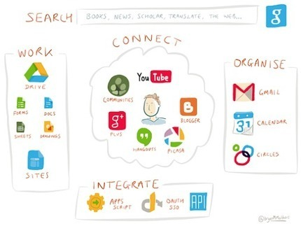 Greg Lawrence – Google+ - The Google Apps for Education  landscape (or at least how I… | Google Education Apps | Scoop.it