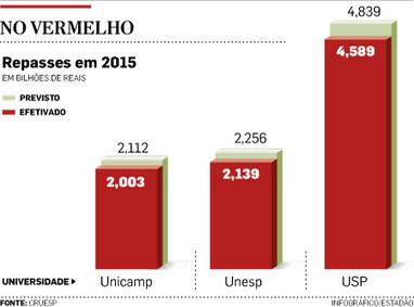 Universidades estaduais receberam R$ 475 mi a menos em 2015 | Inovação Educacional | Scoop.it