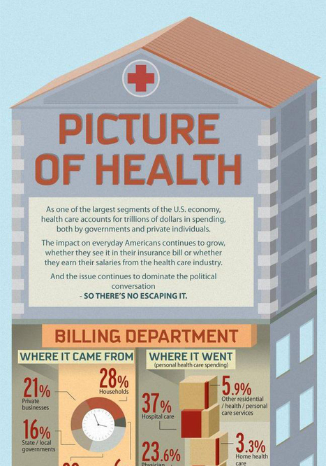 Infographic: A picture of health | changing healthcare | Scoop.it