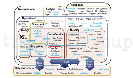NoSQL, NewSQL and Beyond: The answer to SPRAINed relational databases — Too much information   Big Data   Scoop.it