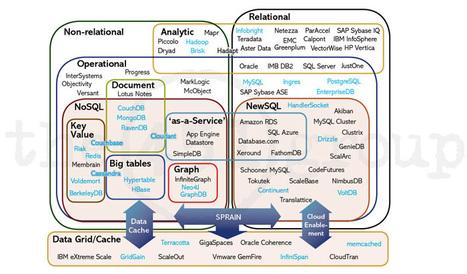 NoSQL, NewSQL and Beyond | Big Data Marketing Technology | Scoop.it