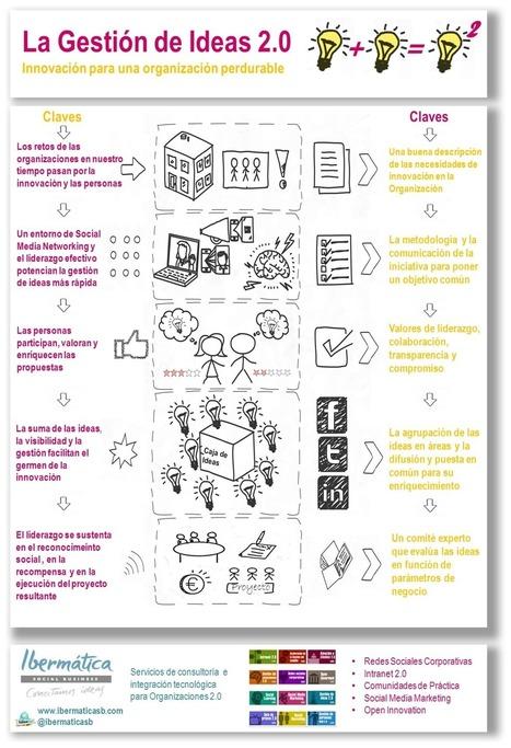 Cómo impulsar la innovación con la gestión de ideas 2.0 | María Saint Martin | Scoop.it