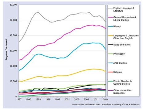 Study shows 8.7 percent decline in humanities bachelor's degrees in 2 years | Higher Education Teach-ologies | Scoop.it
