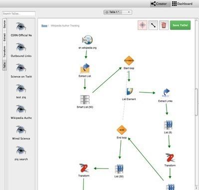 Orchestrer sa veille avec Tadaweb | Infos pros btob & boites à outils de Paxs Conseil | Scoop.it