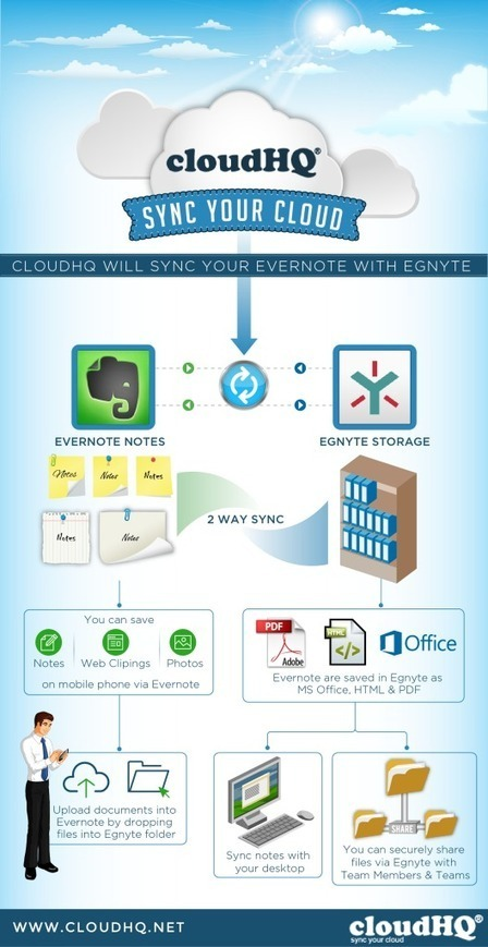 How To Use Evernote With Egnyte For Media and Advertising Agencies   evernote   Scoop.it
