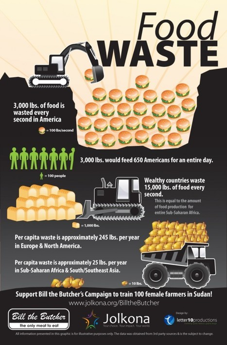 Food waste | Food safety and sustainability | Scoop.it
