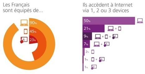 Internet, les pratiques multi-écrans s'installent | Multi-écrans & e-tourisme | Scoop.it