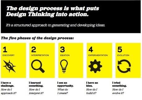 Fases en un proceso de diseño educativo | Educación a Distancia (EaD)