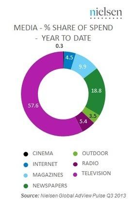 Nielsen: Internet Display Advertising Grew 32% In 2013, But It's Still ... | Marketing insights | Scoop.it