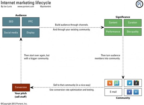 Internet Marketing: The Lifecycle | Curation Revolution | Scoop.it