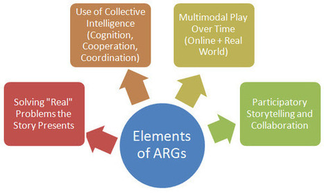 Alternate Reality Games (ARGs) - A Good Fit for L&D? (Part 1)   Transmedia: Storytelling for the Digital Age   Scoop.it